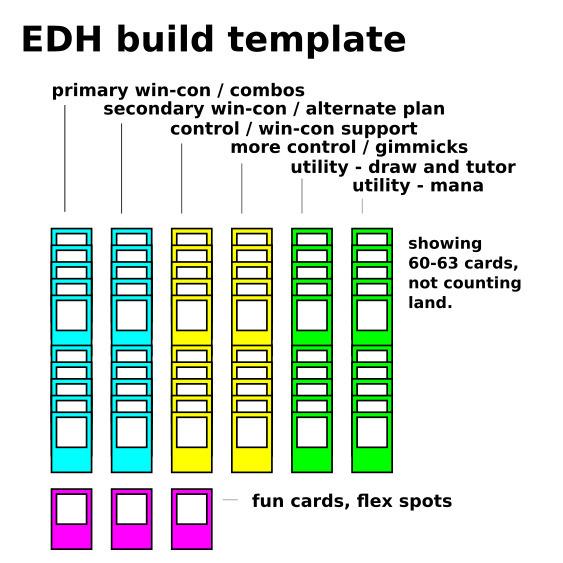 Magic: The Gathering EDH build template